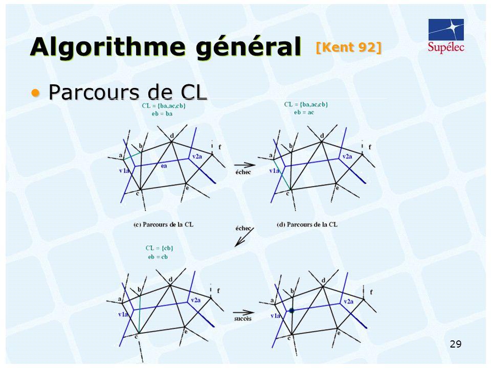 Algorithme général [Kent 92] Parcours de CL